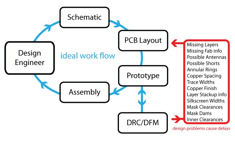 PCB prototype process