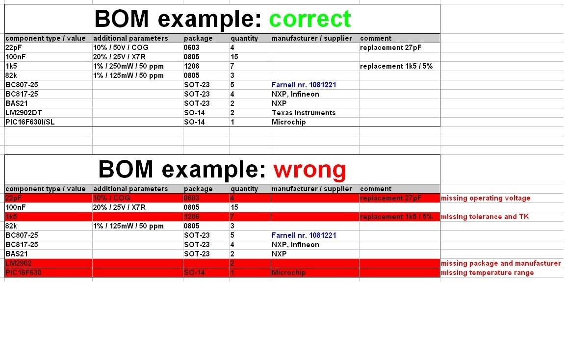Sample BOM