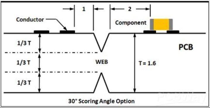 V scoring PCB