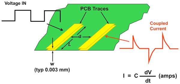 Signal traces on PCB