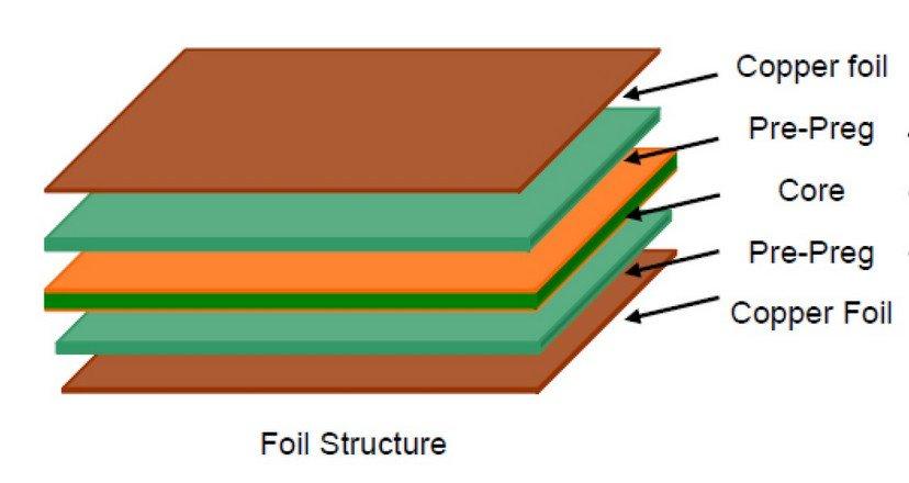 Sample PCB material