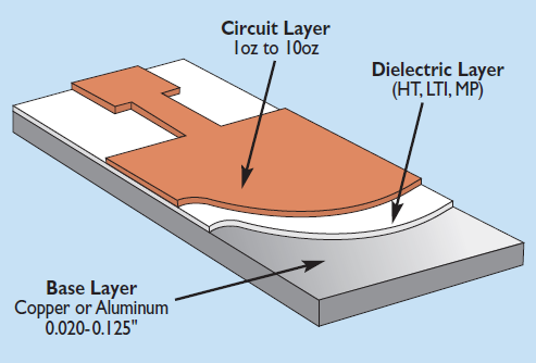 PCB with thermal insulation