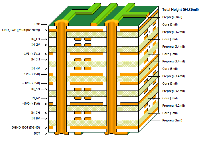 Sample PCB Layers