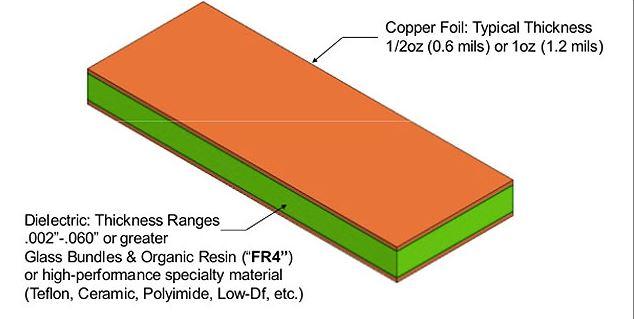 PCB laminate material