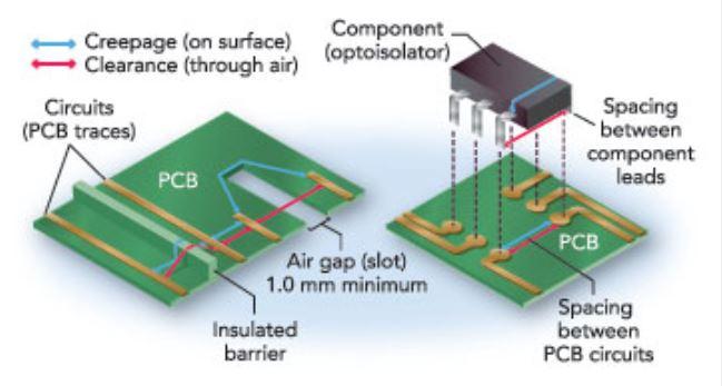 PCB spacing