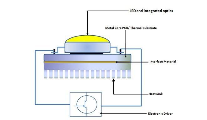 LED on a PCB