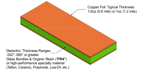 PCB base material