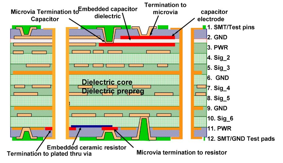 Embedded resiators and capacitors