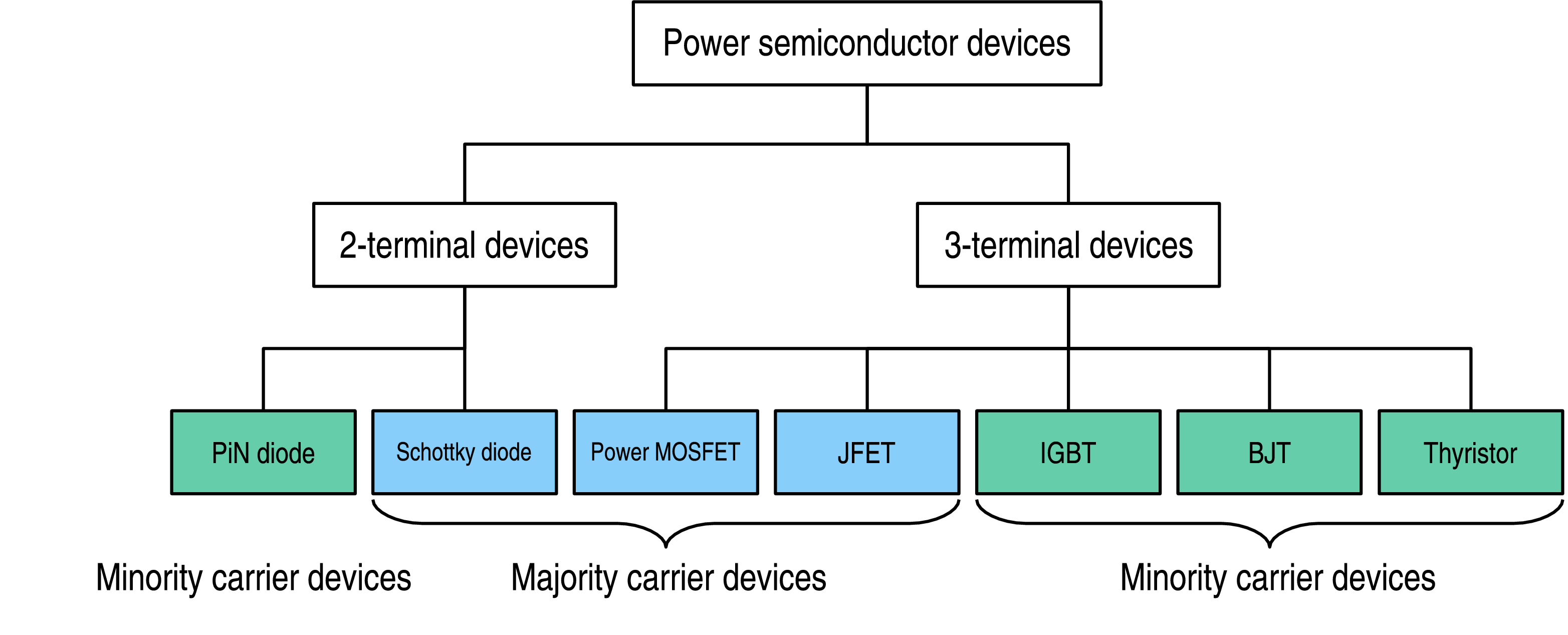 Semi-conductor classification