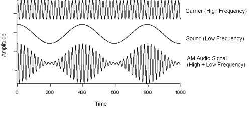 Examples of frequencies