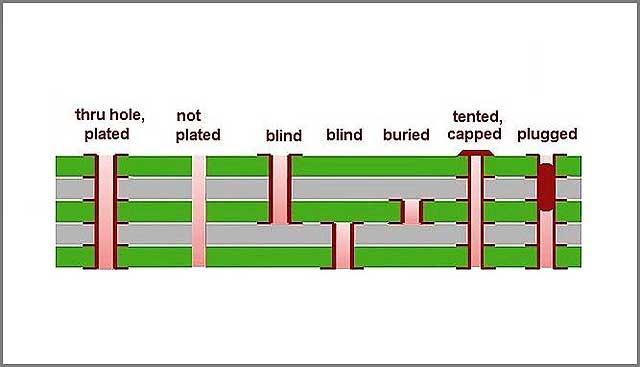 Different types of vias