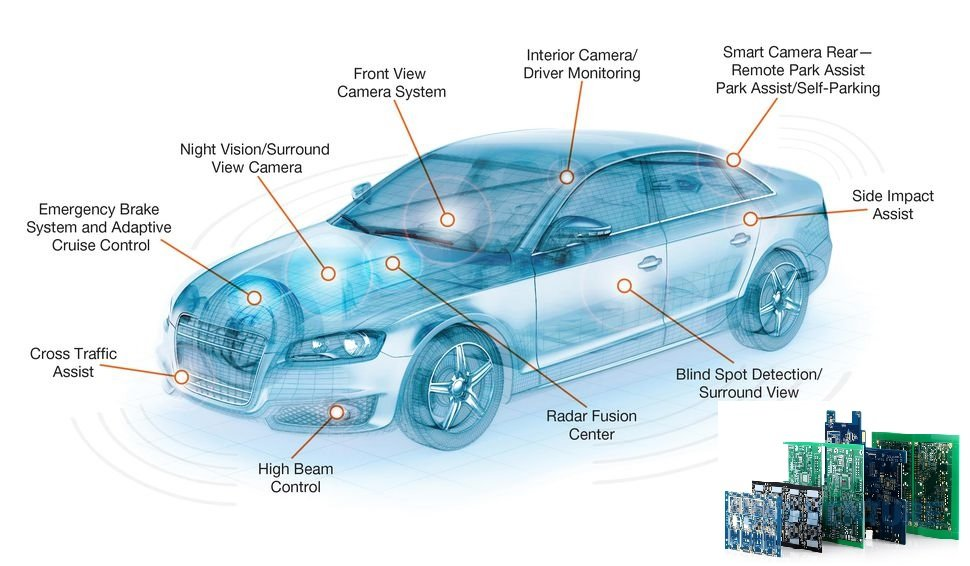 Future of Automotive PCB