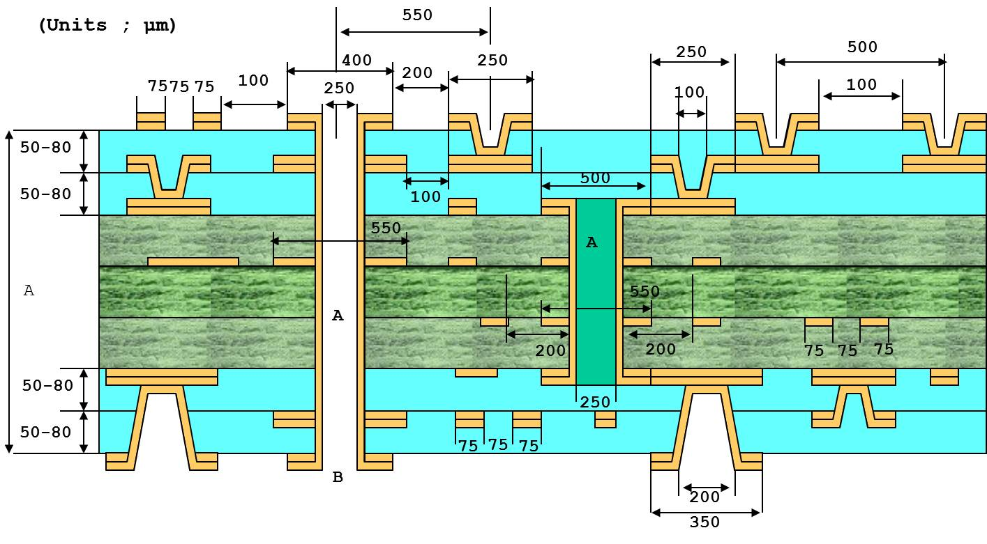Multilayer PCB design