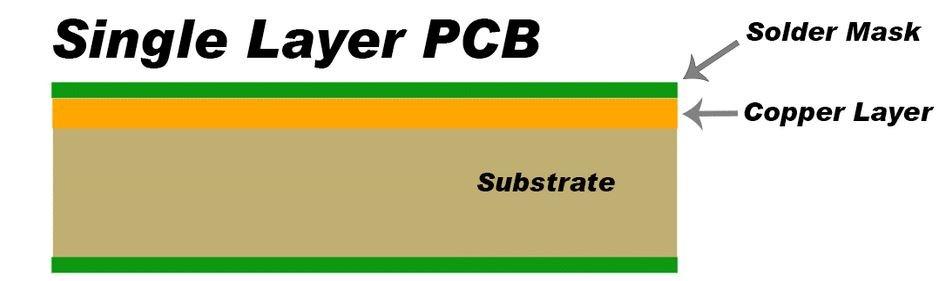 Singe layer PCB