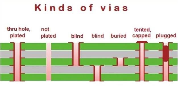 Kinds of Vias