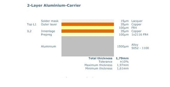 Aluminum PCB stackup