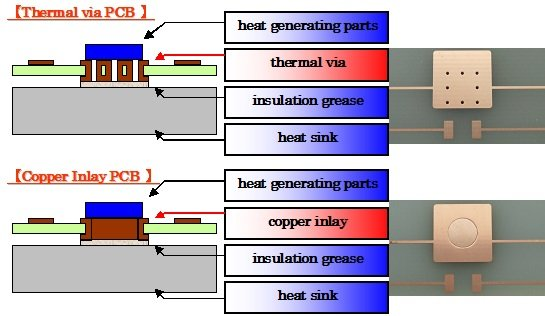Thermal heat transfer in PCB