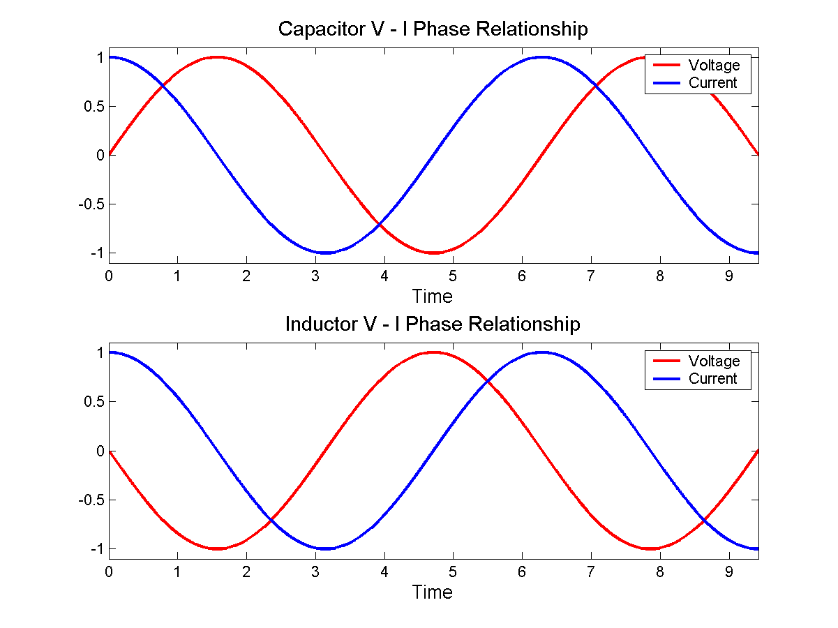 relationship between voltage and current