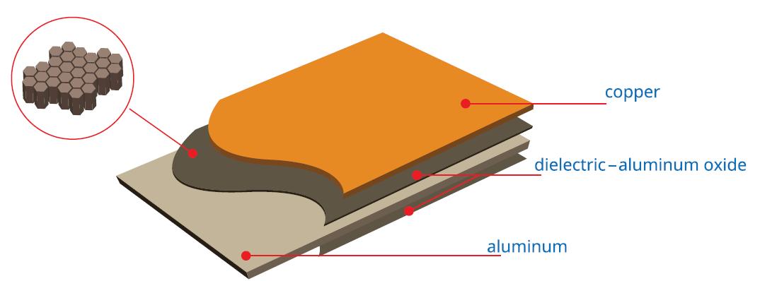 Aluminum oxide PCB