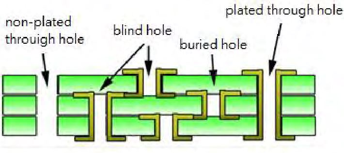 Non plated through hole in PCB