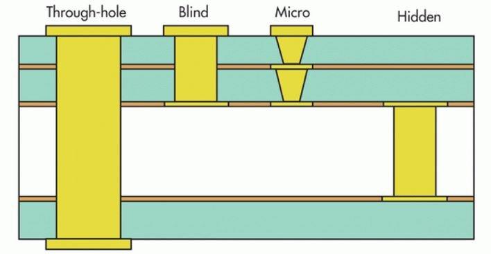 Types of Vias in ceramic PCB