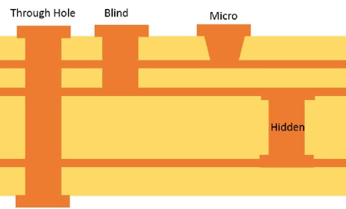 Vias in PCB