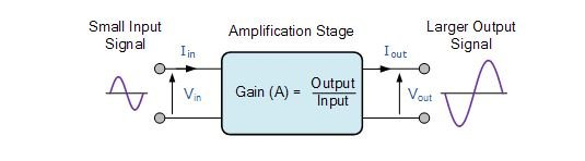 Signal input and output