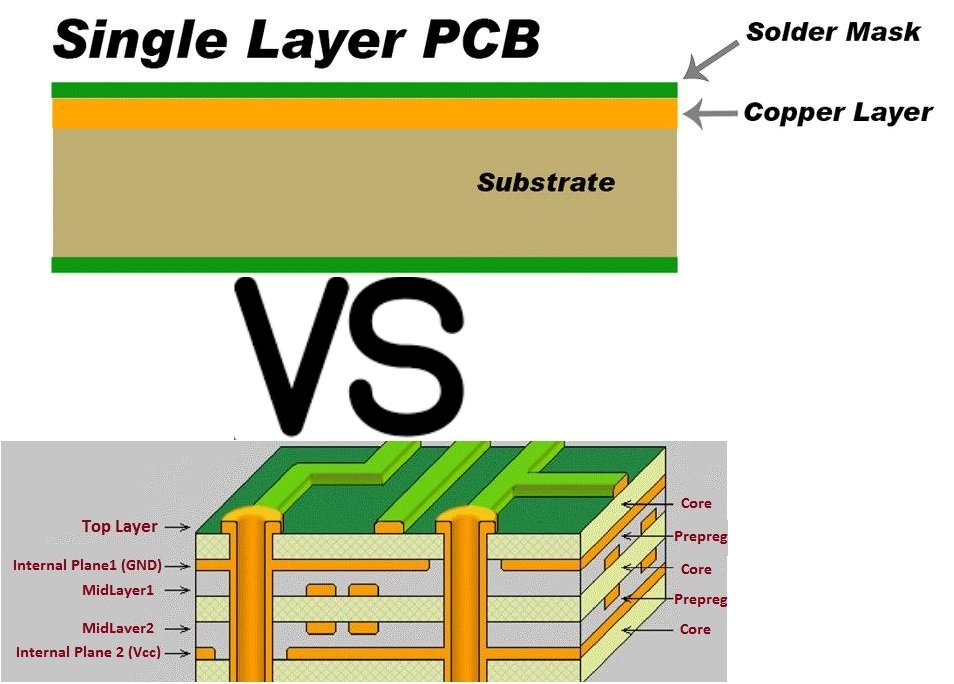 Single layer vs multi layer pcb