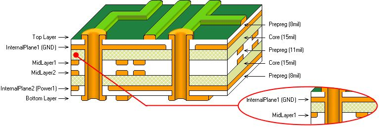 Number of layers in PCB