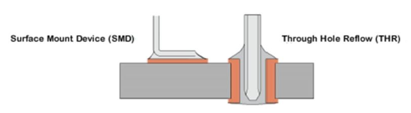 Through hole mounting vs surface mount